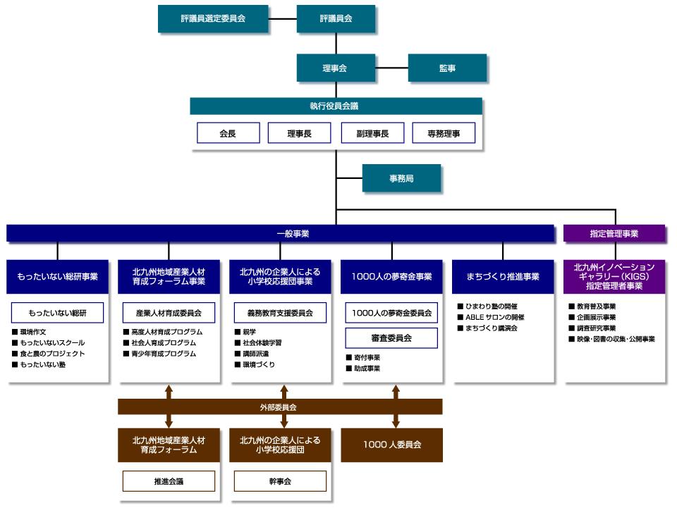 KPECの運営体系(管理体系と事業体系)